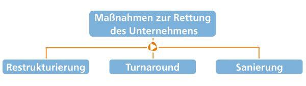 Krisenmanagement2